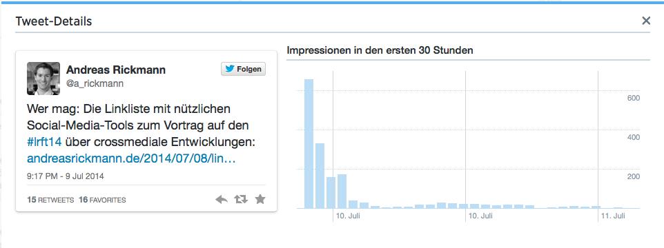 Das neue Dashboard zeigt unter anderem die Halbwertszeit eines Tweets an.