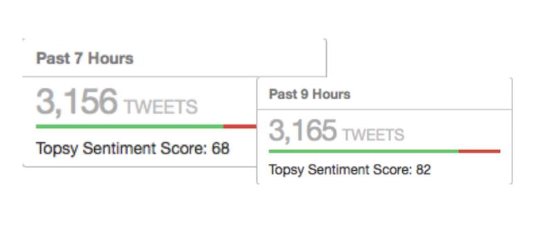 Die Anzahl der Twitter-Mentions von @dagibeee und @BVB am 1. August.