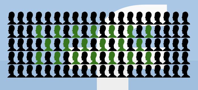 Die grünen Köpfe zeigen den Anteil der Freunde, die für mich in einer Woche bei Facebook sichtbar sind