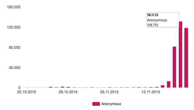 """Neue """"Gefällt mir"""" Angaben pro Tag für die Seite """"Anonymous Kollektiv"""""""