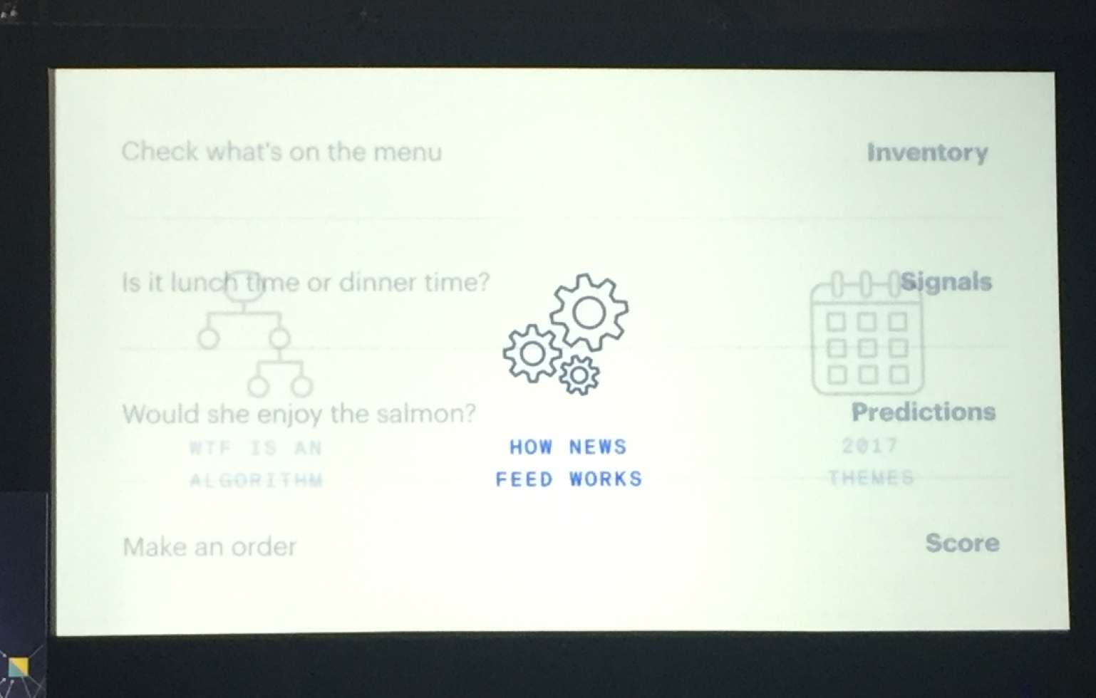 Der Entscheidungsprozess bei einer Essensbestellung in vier Phasen.
